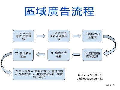 台灣區域廣告流程